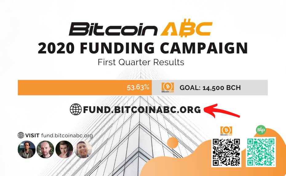 Bitcoin ABC 2020 Fundraiser Reaches Halfway Mark, Will Continue